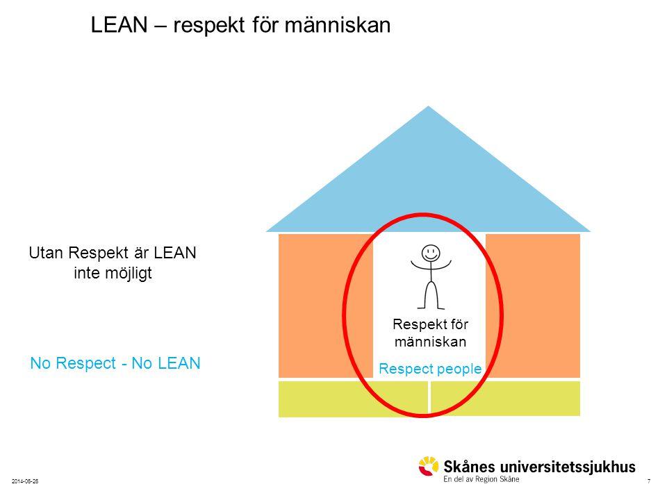 Utan Respekt är LEAN inte möjligt