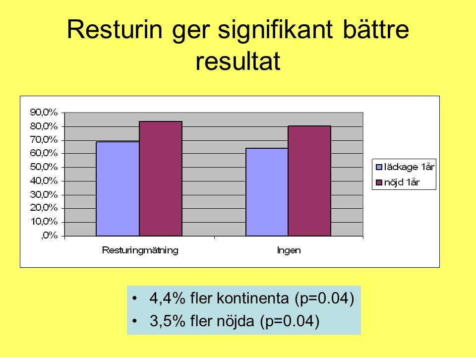 Resturin ger signifikant bättre resultat