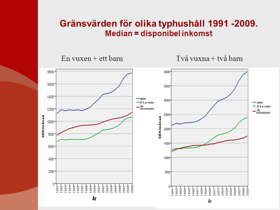 Gränsvärden för olika typhushåll 1991 -2009