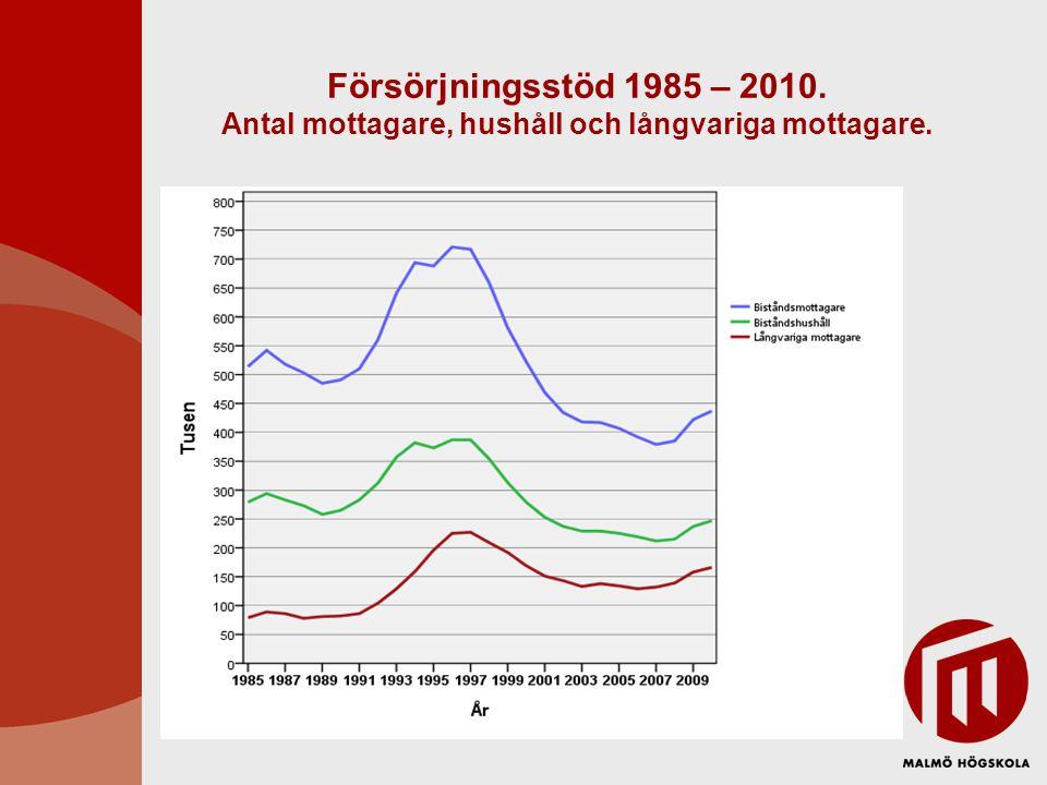 Försörjningsstöd 1985 – 2010. Antal mottagare, hushåll och långvariga mottagare.