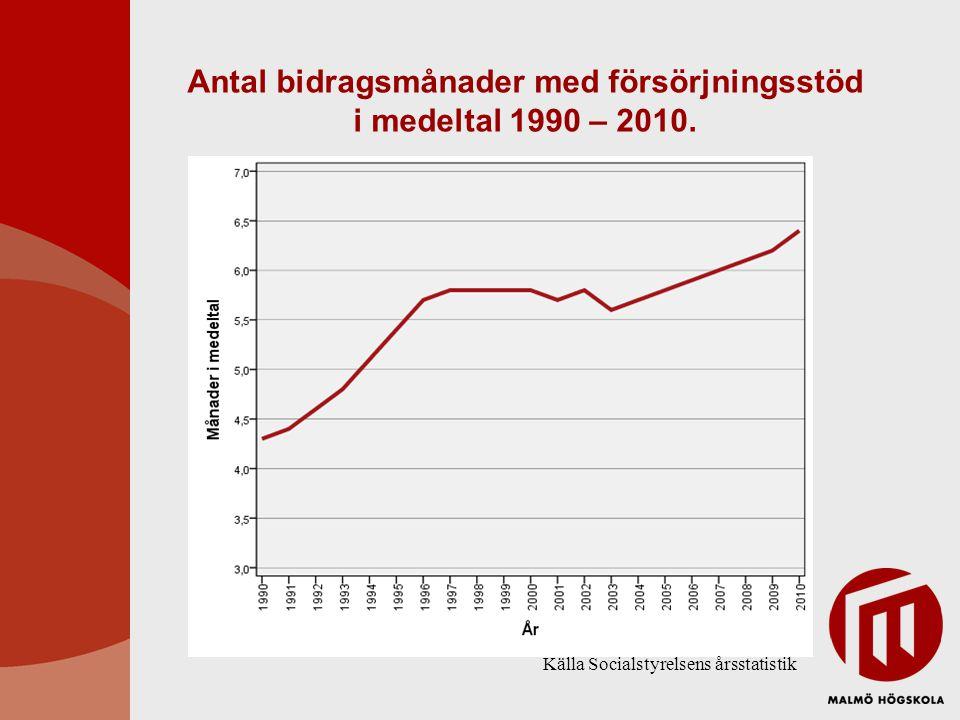 Antal bidragsmånader med försörjningsstöd i medeltal 1990 – 2010.