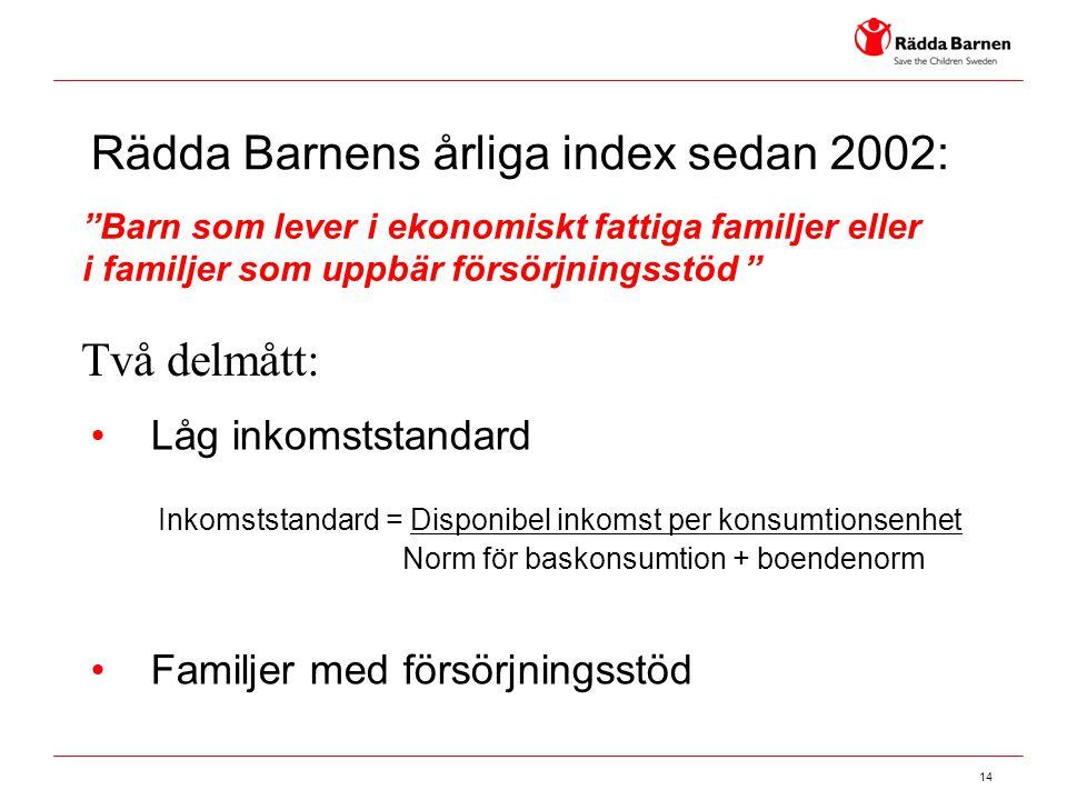 Rädda Barnens årliga index sedan 2002: