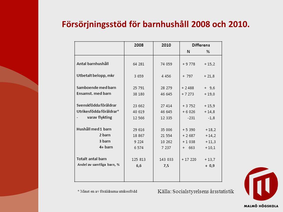 Försörjningsstöd för barnhushåll 2008 och 2010.