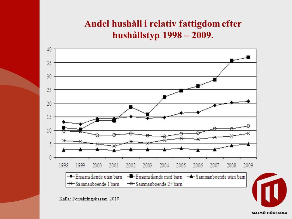 Andel hushåll i relativ fattigdom efter hushållstyp 1998 – 2009.