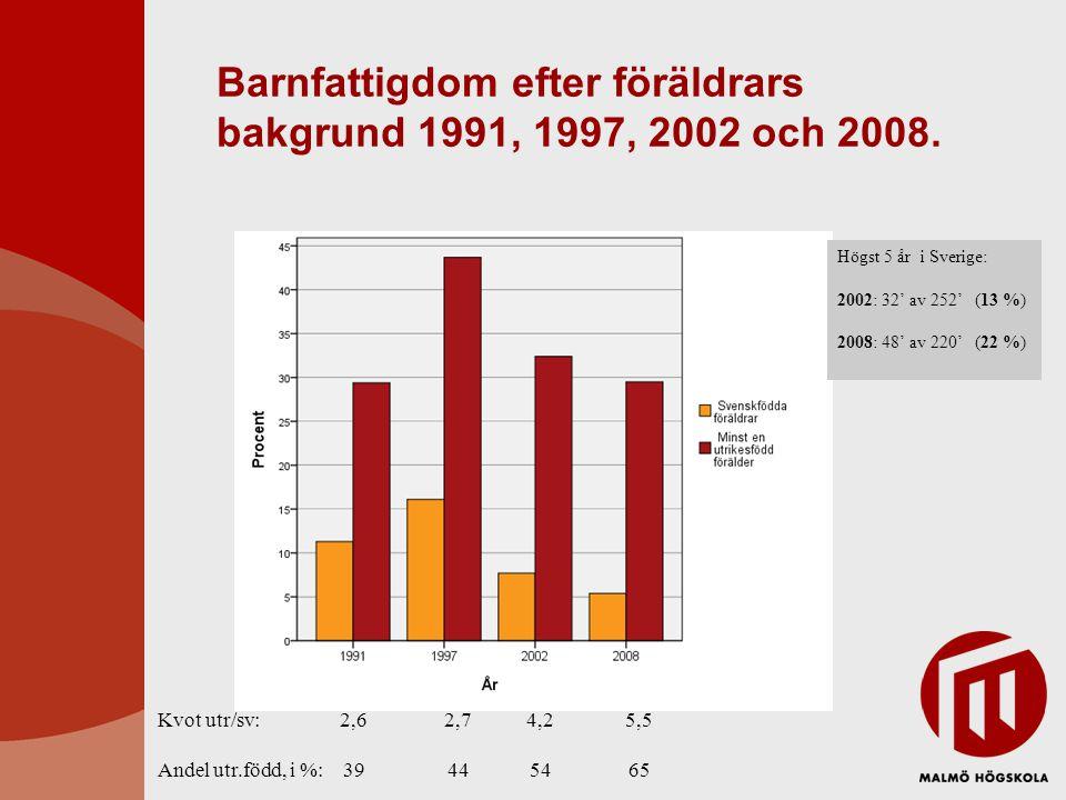 Barnfattigdom efter föräldrars bakgrund 1991, 1997, 2002 och 2008.