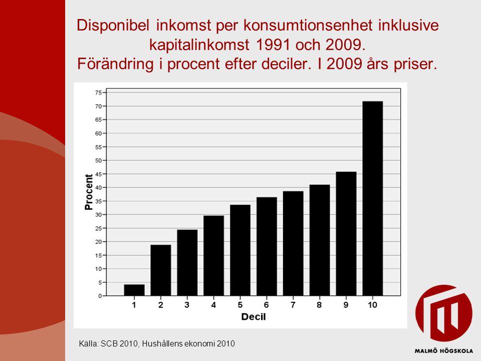 Disponibel inkomst per konsumtionsenhet inklusive kapitalinkomst 1991 och 2009. Förändring i procent efter deciler. I 2009 års priser.