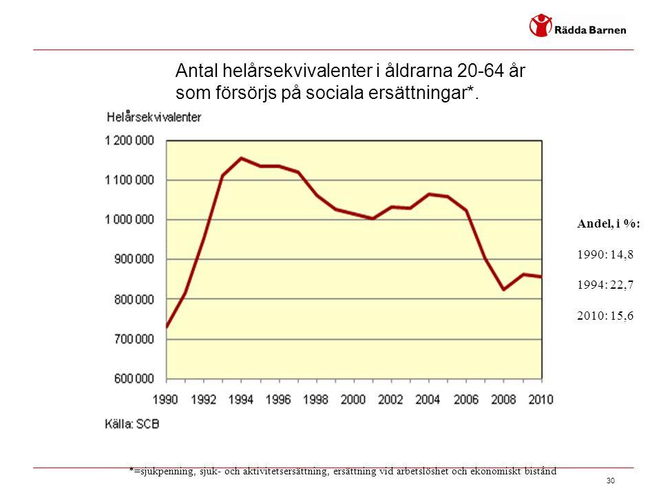 Antal helårsekvivalenter i åldrarna 20-64 år som försörjs på sociala ersättningar*.
