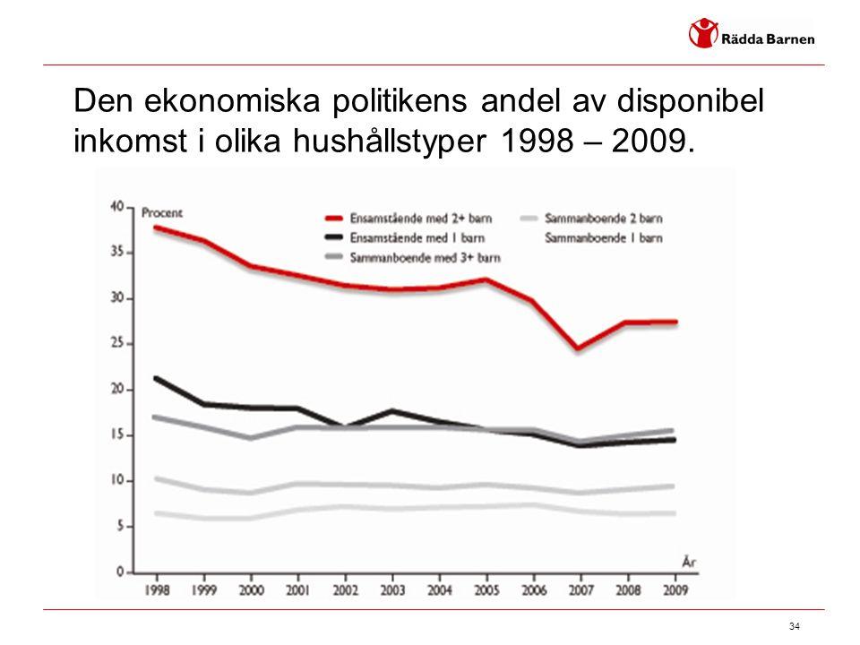 Den ekonomiska politikens andel av disponibel inkomst i olika hushållstyper 1998 – 2009.