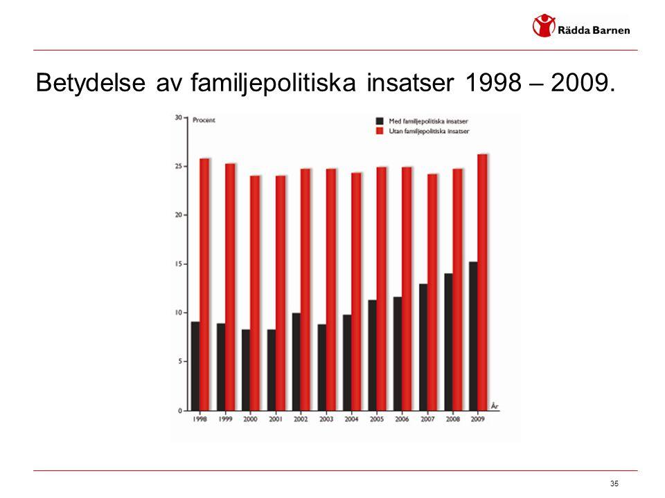 Betydelse av familjepolitiska insatser 1998 – 2009.