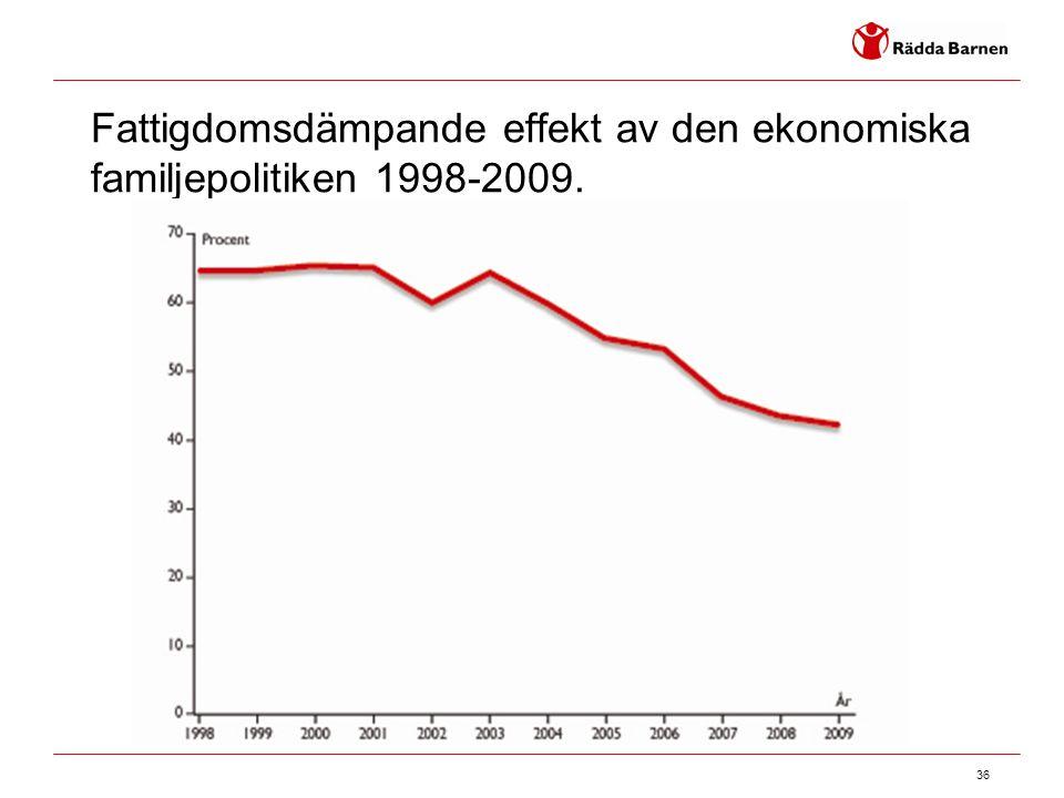 Fattigdomsdämpande effekt av den ekonomiska familjepolitiken 1998-2009.