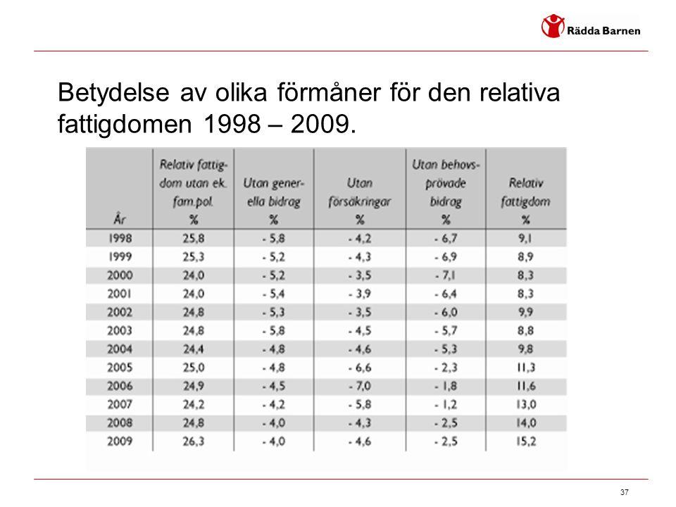 Betydelse av olika förmåner för den relativa fattigdomen 1998 – 2009.
