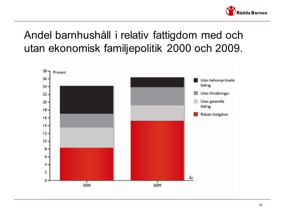 Andel barnhushåll i relativ fattigdom med och utan ekonomisk familjepolitik 2000 och 2009.