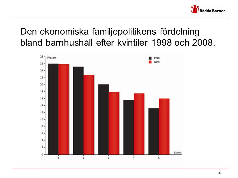 Den ekonomiska familjepolitikens fördelning bland barnhushåll efter kvintiler 1998 och 2008.