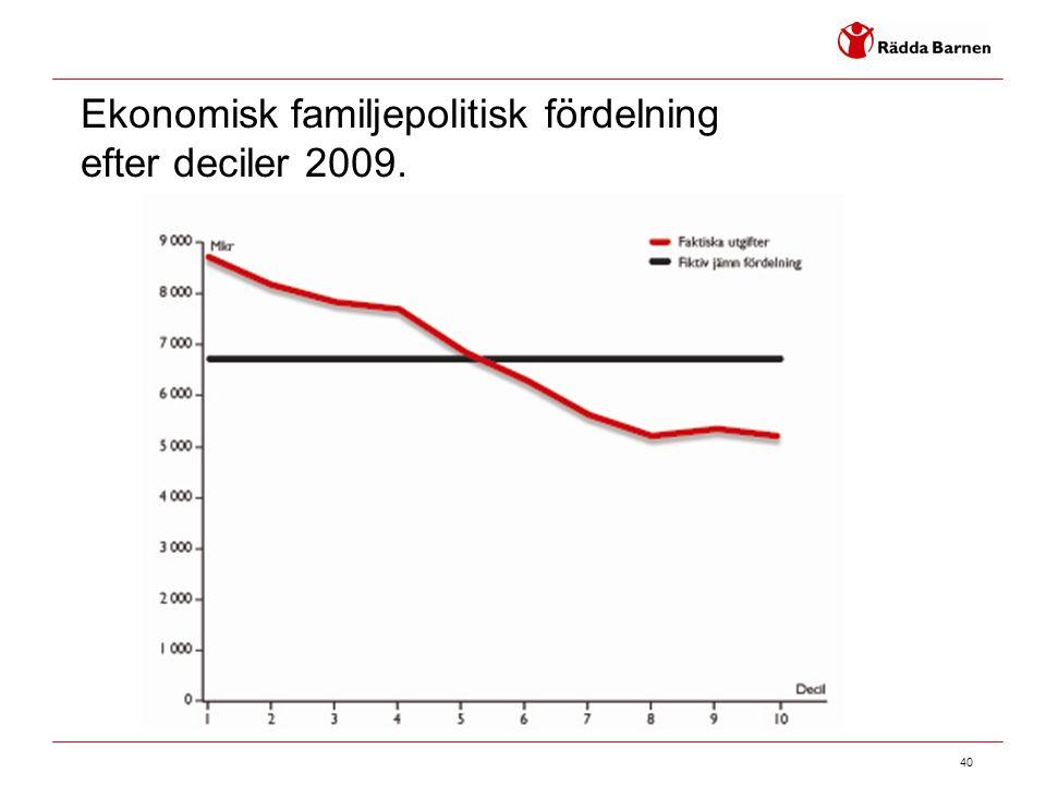 Ekonomisk familjepolitisk fördelning efter deciler 2009.