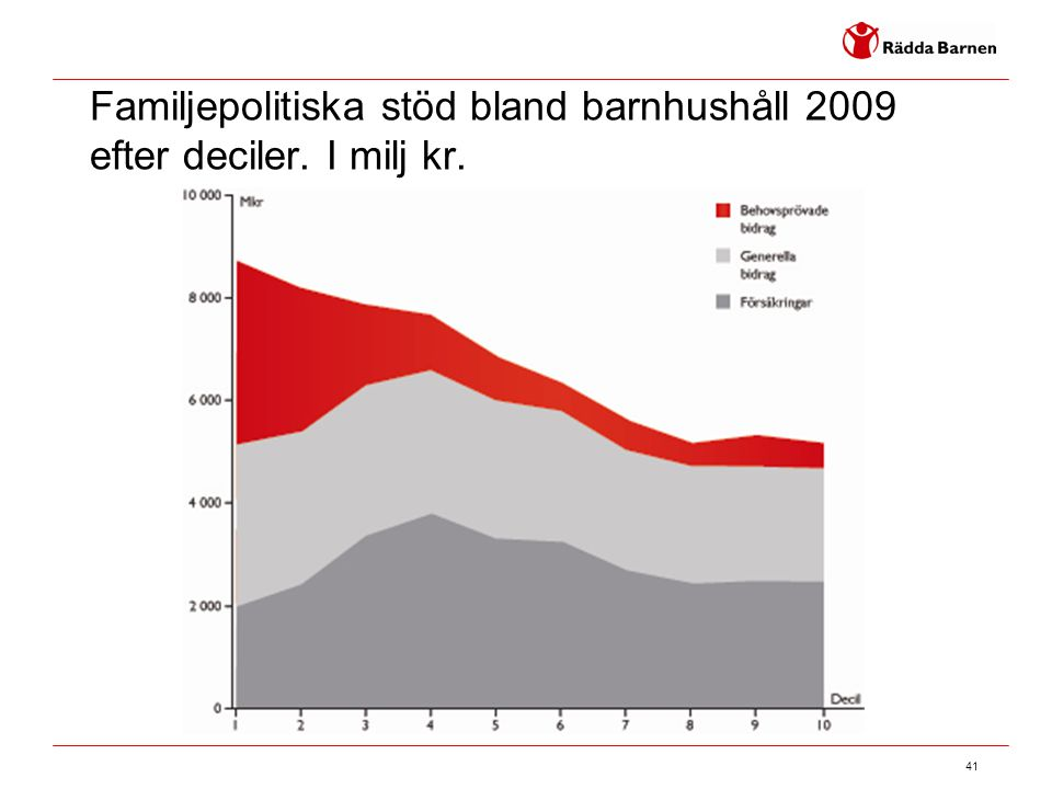 Familjepolitiska stöd bland barnhushåll 2009 efter deciler. I milj kr.