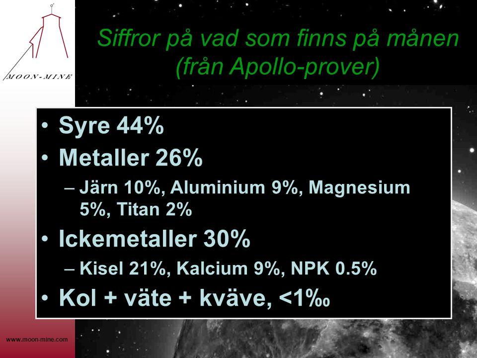 Siffror på vad som finns på månen (från Apollo-prover)