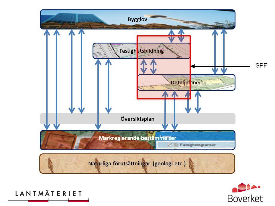 Markreglerande bestämmelser Naturliga förutsättningar (geologi etc.)