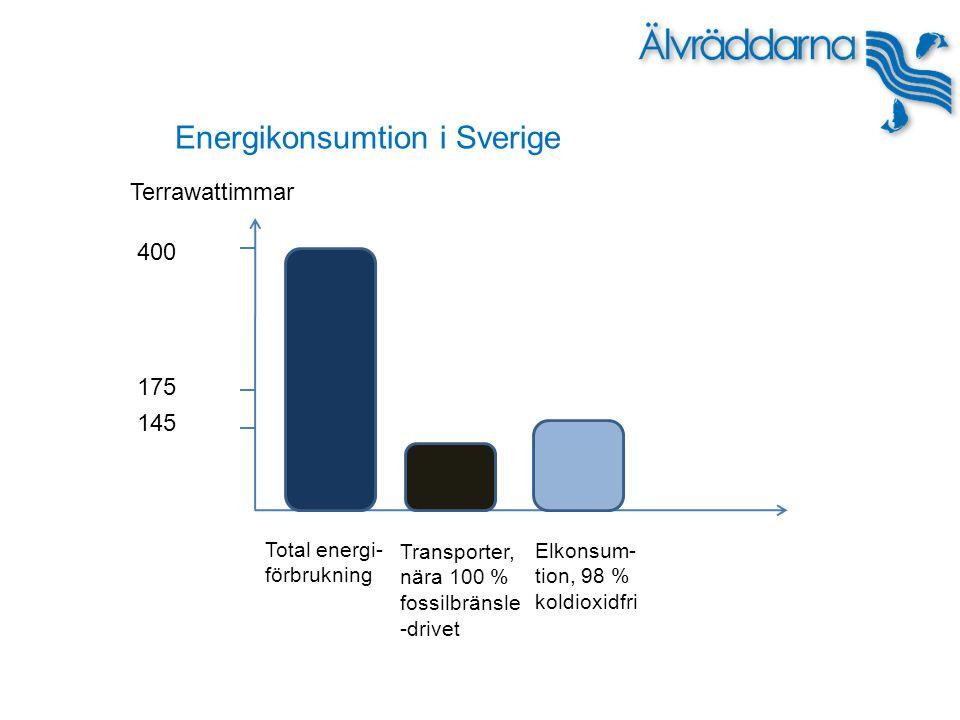 Energikonsumtion i Sverige