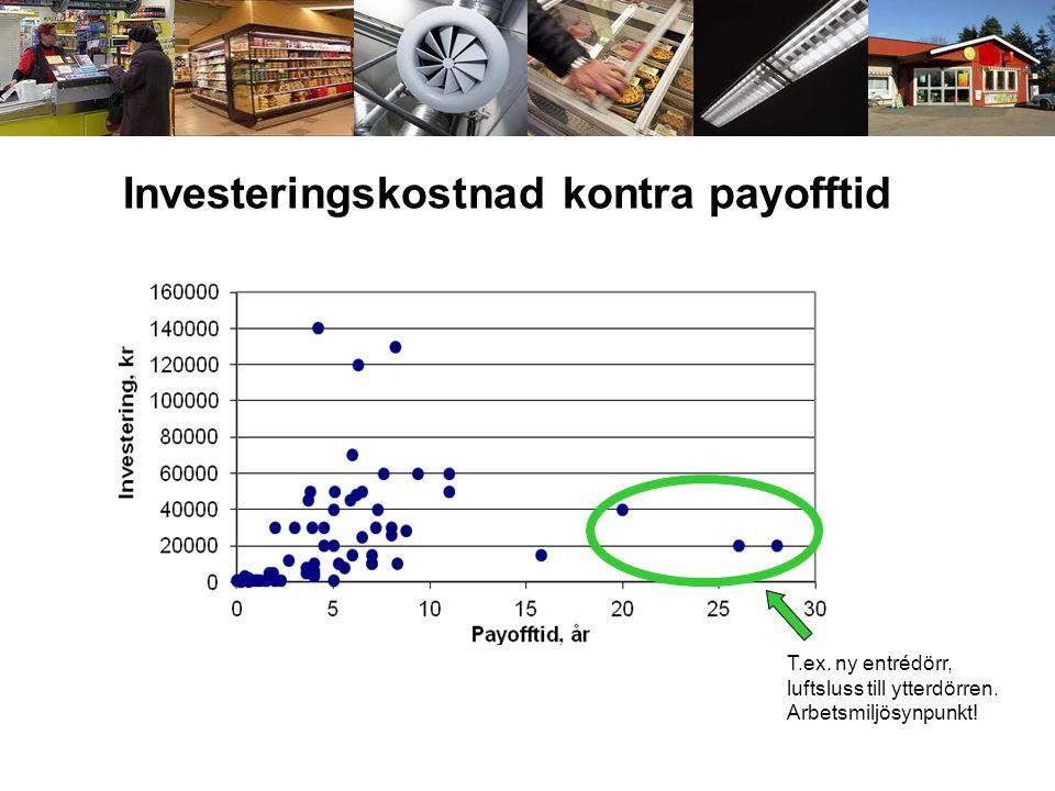 Investeringskostnad kontra payofftid