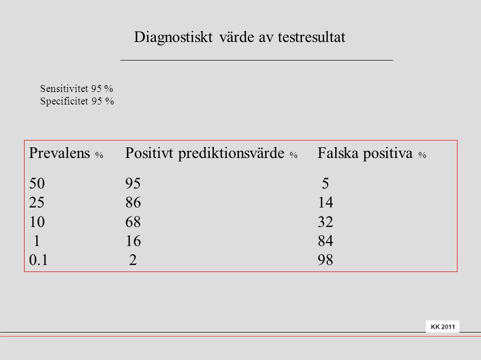 Diagnostiskt värde av testresultat