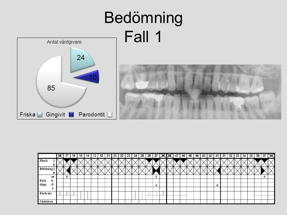 Bedömning Fall 1 Antal vårdgivare Friska Gingivit Parodontit