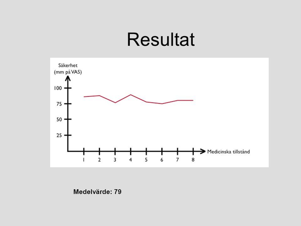 Resultat Medelvärde: 79 Förklara VAS