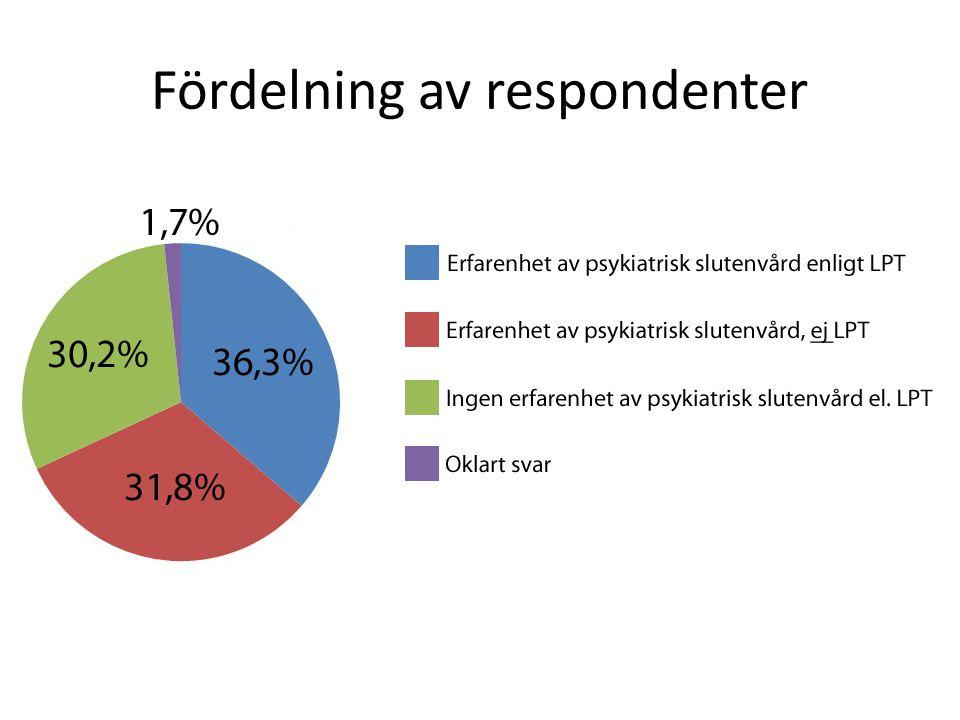 Fördelning av respondenter