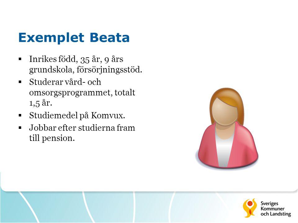 Exemplet Beata Inrikes född, 35 år, 9 års grundskola, försörjningsstöd. Studerar vård- och omsorgsprogrammet, totalt 1,5 år.