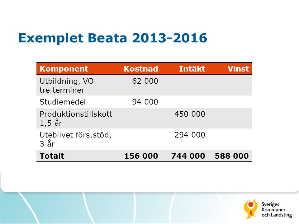 Exemplet Beata 2013-2016 Komponent Kostnad Intäkt Vinst Utbildning, VO