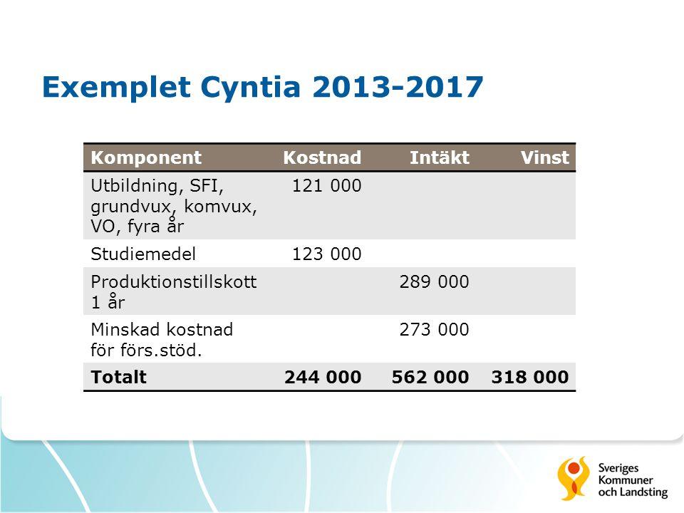 Exemplet Cyntia 2013-2017 Komponent Kostnad Intäkt Vinst