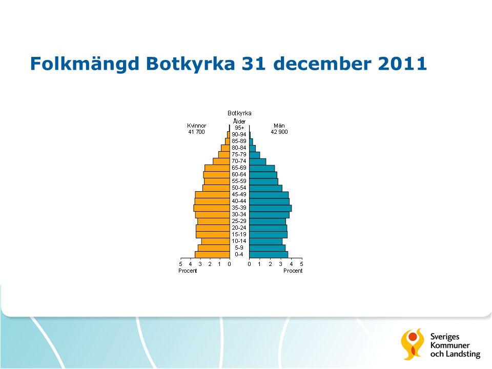 Folkmängd Botkyrka 31 december 2011