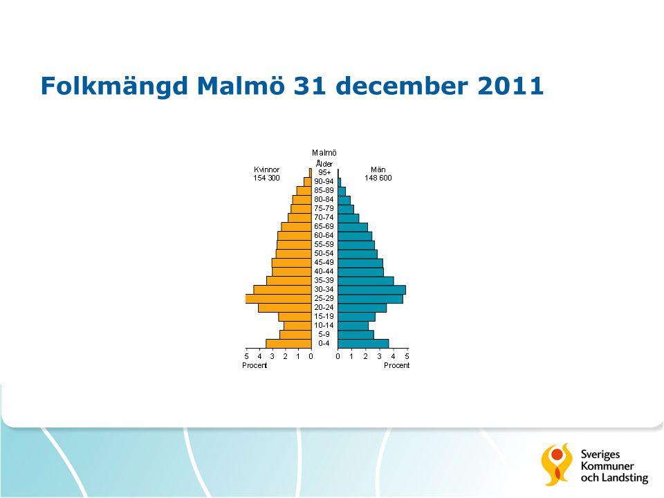 Folkmängd Malmö 31 december 2011