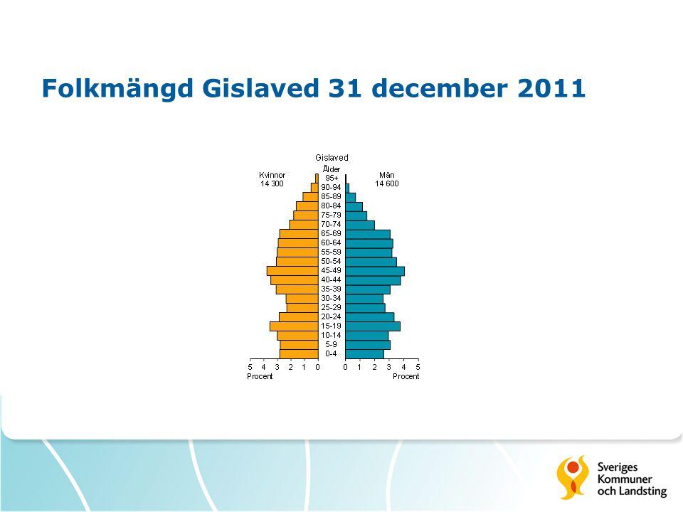 Folkmängd Gislaved 31 december 2011