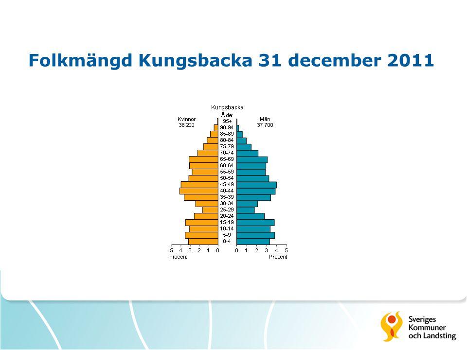Folkmängd Kungsbacka 31 december 2011