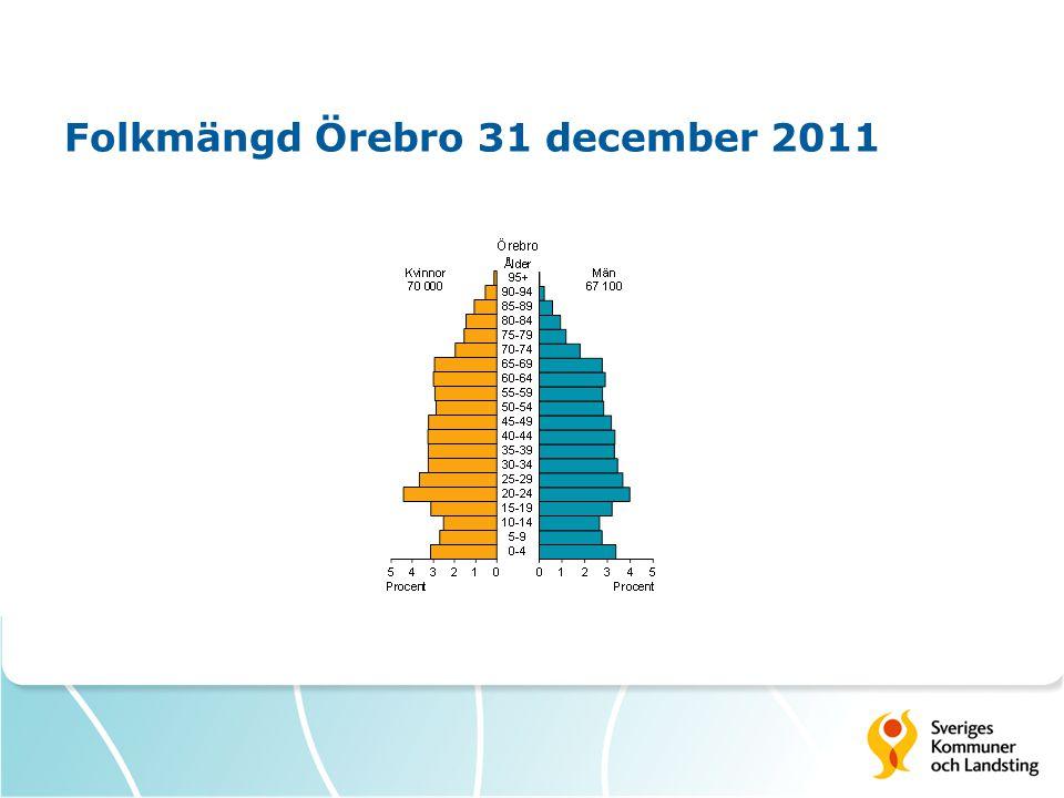 Folkmängd Örebro 31 december 2011