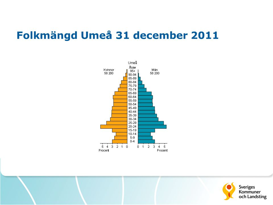 Folkmängd Umeå 31 december 2011