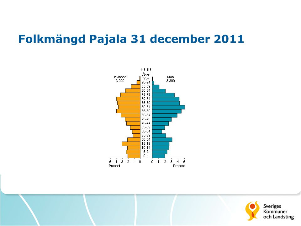 Folkmängd Pajala 31 december 2011