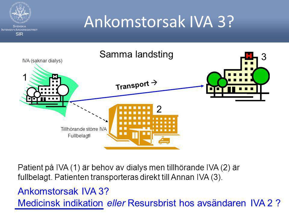Ankomstorsak IVA 3 Samma landsting 3 1 2