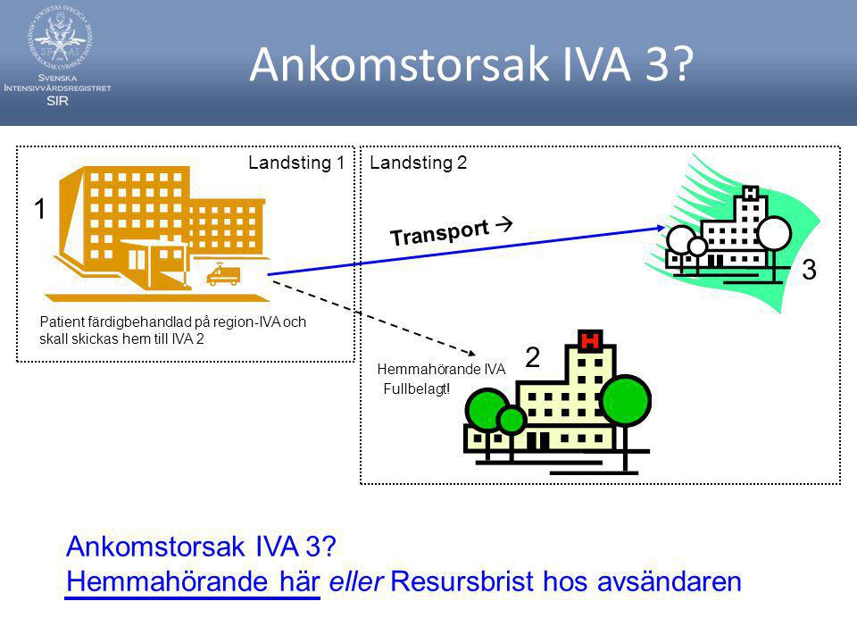 Ankomstorsak IVA 3 Landsting 1. Landsting 2. 1. Transport  3. Patient färdigbehandlad på region-IVA och skall skickas hem till IVA 2.
