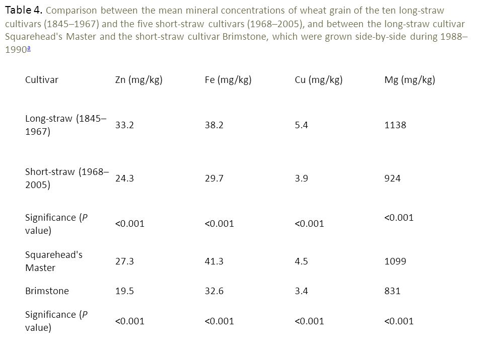 Table 4. Comparison between the mean mineral concentrations of wheat grain of the ten long-straw cultivars (1845–1967) and the five short-straw cultivars (1968–2005), and between the long-straw cultivar Squarehead s Master and the short-straw cultivar Brimstone, which were grown side-by-side during 1988–1990a