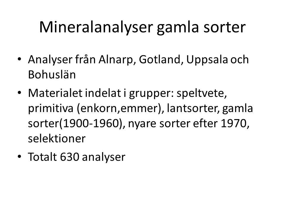 Mineralanalyser gamla sorter