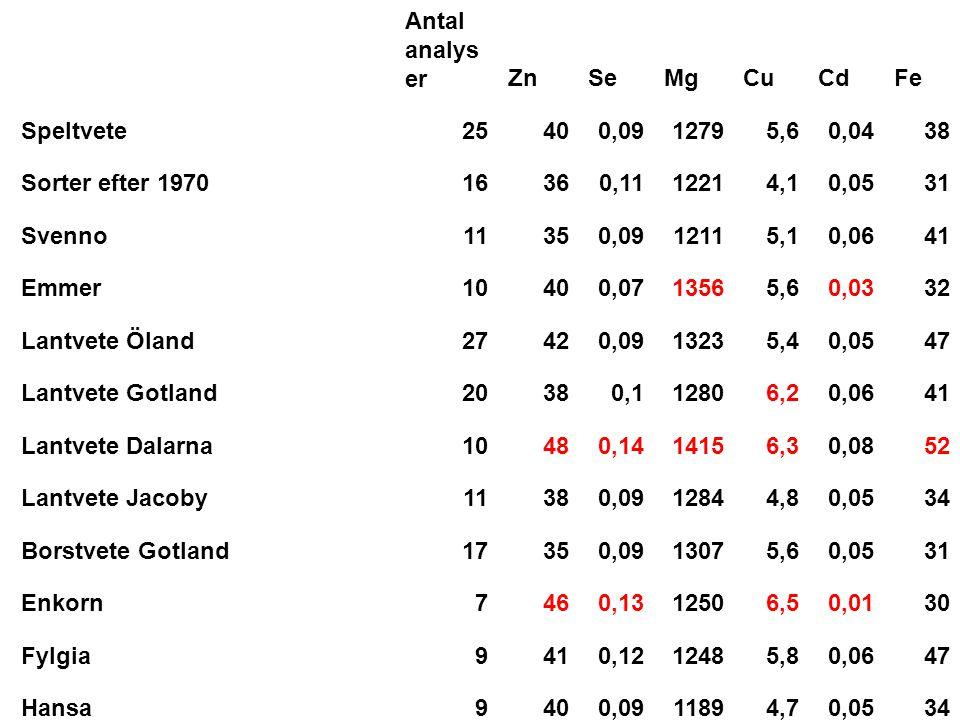 Antal analyser Zn. Se. Mg. Cu. Cd. Fe. Speltvete. 25. 40. 0,09. 1279. 5,6. 0,04. 38. Sorter efter 1970.