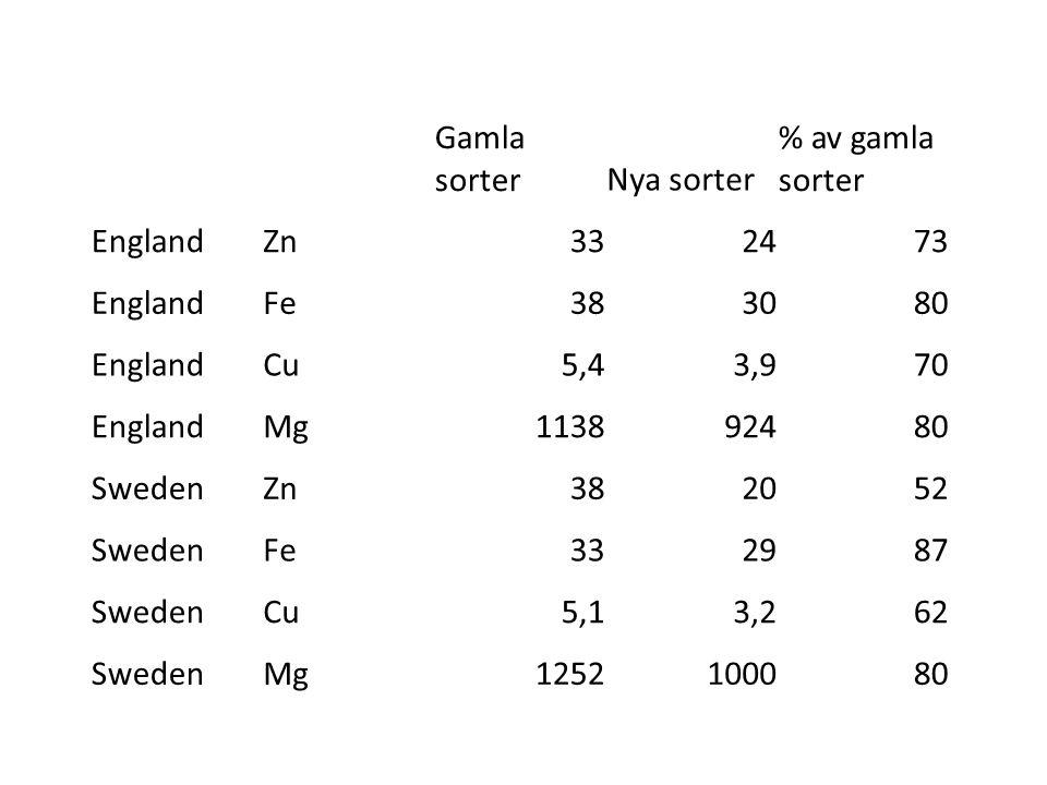 Gamla sorter Nya sorter. % av gamla sorter. England. Zn. 33. 24. 73. Fe. 38. 30. 80. Cu.
