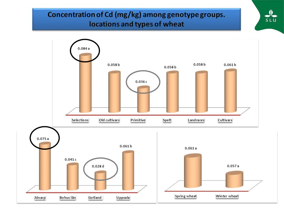 Concentration of Cd (mg/kg) among genotype groups