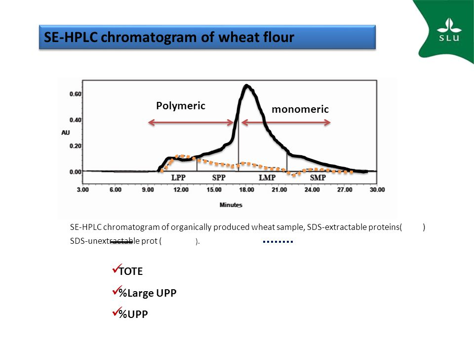 SE-HPLC chromatogram of wheat flour