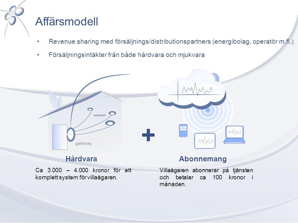 + Affärsmodell Hårdvara Abonnemang