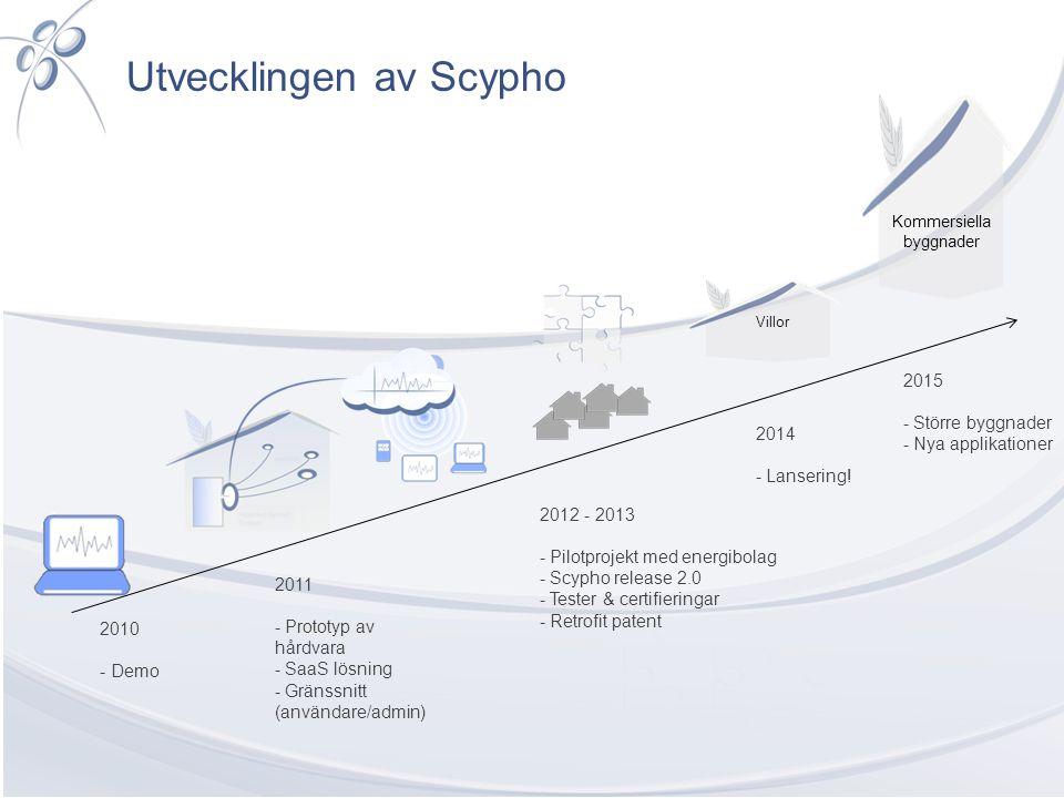 Utvecklingen av Scypho