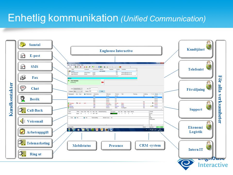Enhetlig kommunikation (Unified Communication)