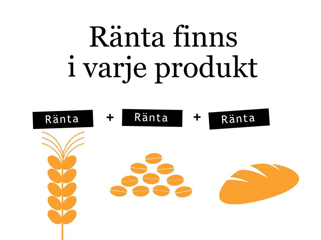 Ränta finns i varje + produkt + Ränta Ränta Ränta