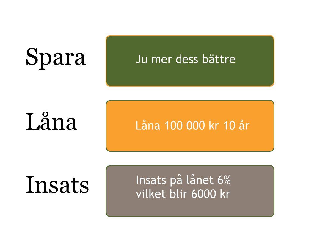 Spara Låna Insats Ju mer dess bättre Låna 100 000 kr 10 år